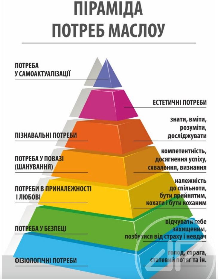 пірамідою людських потреб Абрахама Маслоу